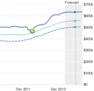 Zillow is mostly full of crap but the house value trend lines are useful