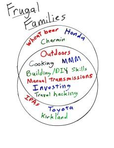 Frugal Families Venn