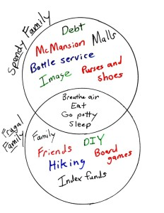Spendy versus Frugal Families Venn