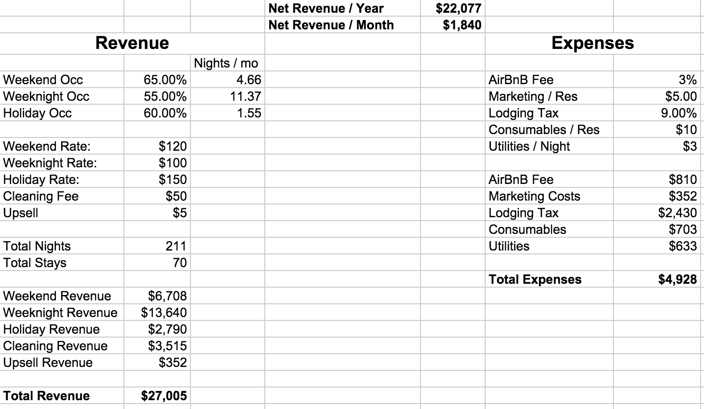 Airbnb On The Homestead Revenue