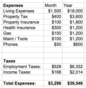 mountain-budget-expenses